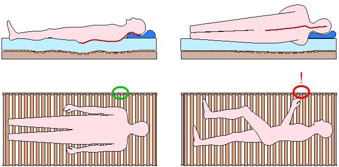 Lattenrost ohne Schulterabsenkung